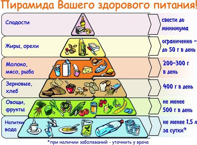Похудение без диет и тренировок