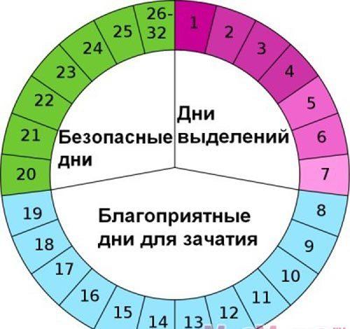 календарь благоприятных и неблагоприятных дней для зачатия