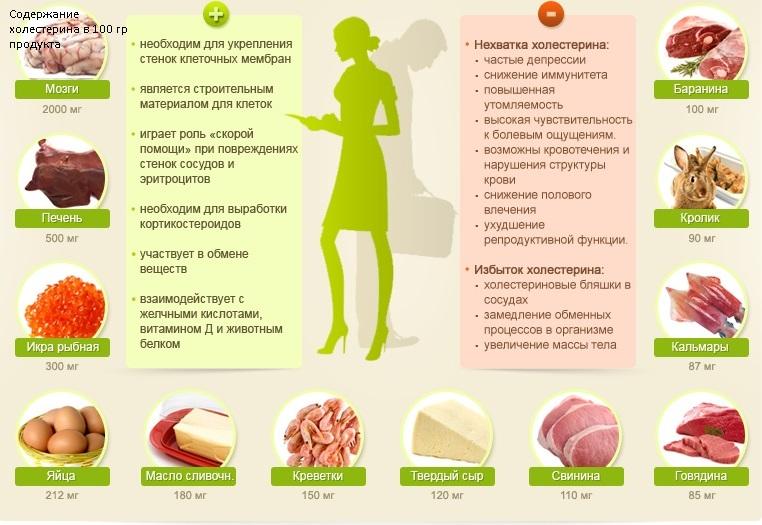 Какие продукты содержат и не содержат холестерина