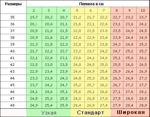 Таблица определения полноты стопы