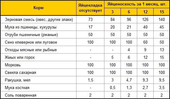 Таблица зависимости яйцекладки от рациона птицы