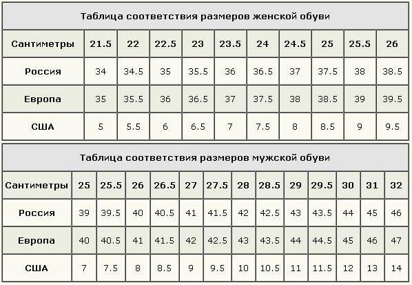 Таблица соответствия размеров женской и мужской обуви