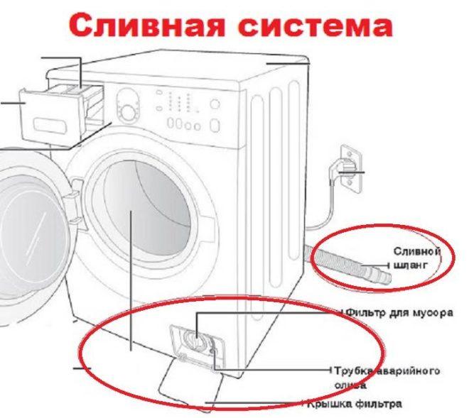 Схема сливной системы