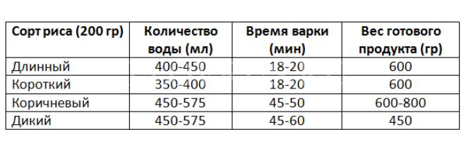 Пропорции приготовления риса